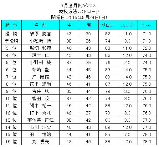 5gatudogetureiAkurasu