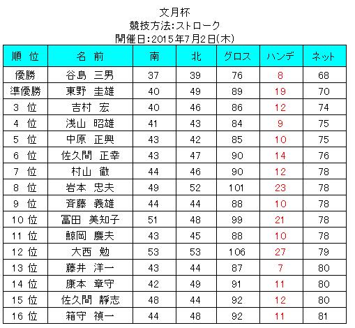 2015fumitukihai