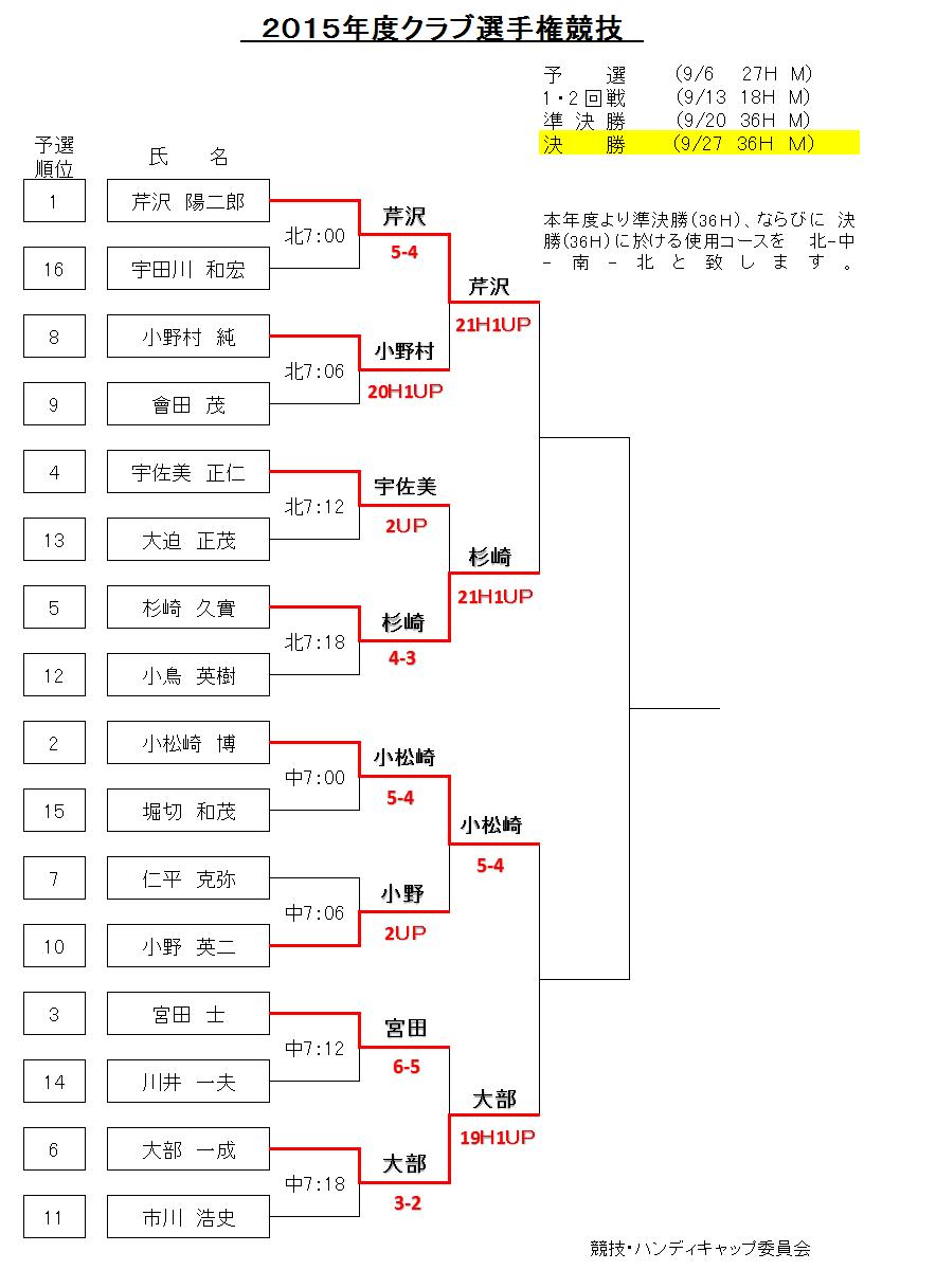 2015クラチャン1・2回戦トーナメント