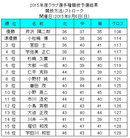 2015.クラチャン予選png