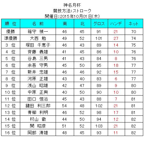 神名月杯2015