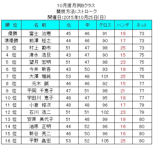 10gatudogetureiBkurasu2015