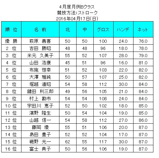 4gatudogetureiBkurasu2016