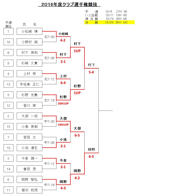 2016クラブ選手権準決勝
